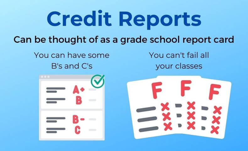 Lenders understand if borrowers have a few blemishes on their credit report.